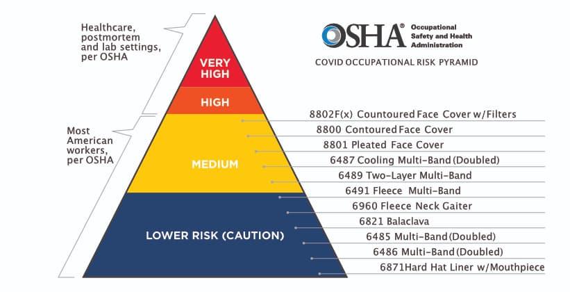 OSHA Face Covering Pyramid