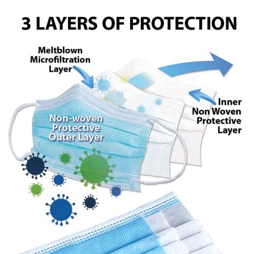 <ul> <li>Protective face mask</li> <li>Level 3</li> <li>Blue</li> <li>BFE > 98%</li> <li>PFE > 98%</li> <li>Fluid Resistance: 160mmHg</li> <li>Pressure test 33.2 Pa/cm2</li> <li>50/box</li> </ul>