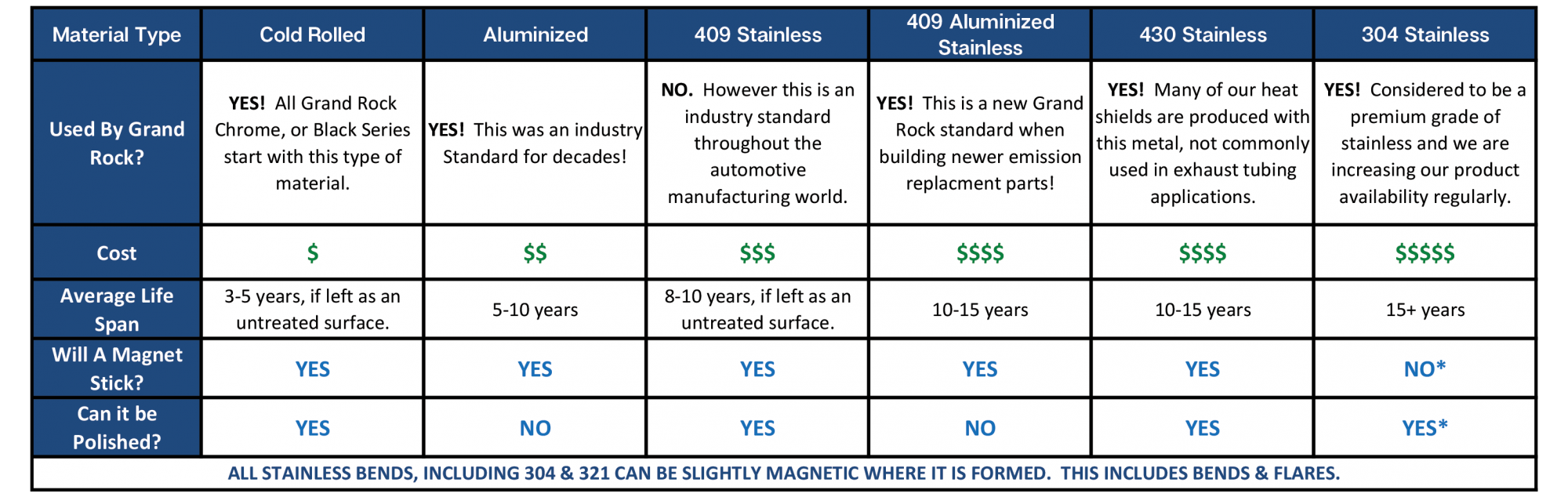 Stainless Steel Types Chart
